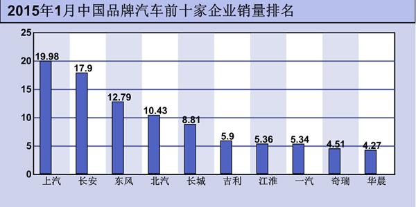 长城汽车1月销量超8万 行业排名第七 高清图片